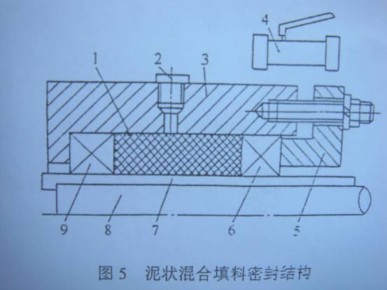 泥状混合填料密封结构如图5所示,在轴的运转过程中,泥状混合填料由于